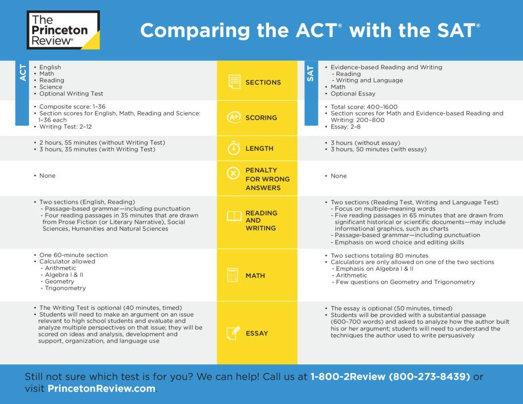 thumbnail of Comparing SAT and ACT